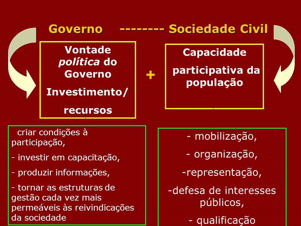 Vontade política do Governo participativa da população