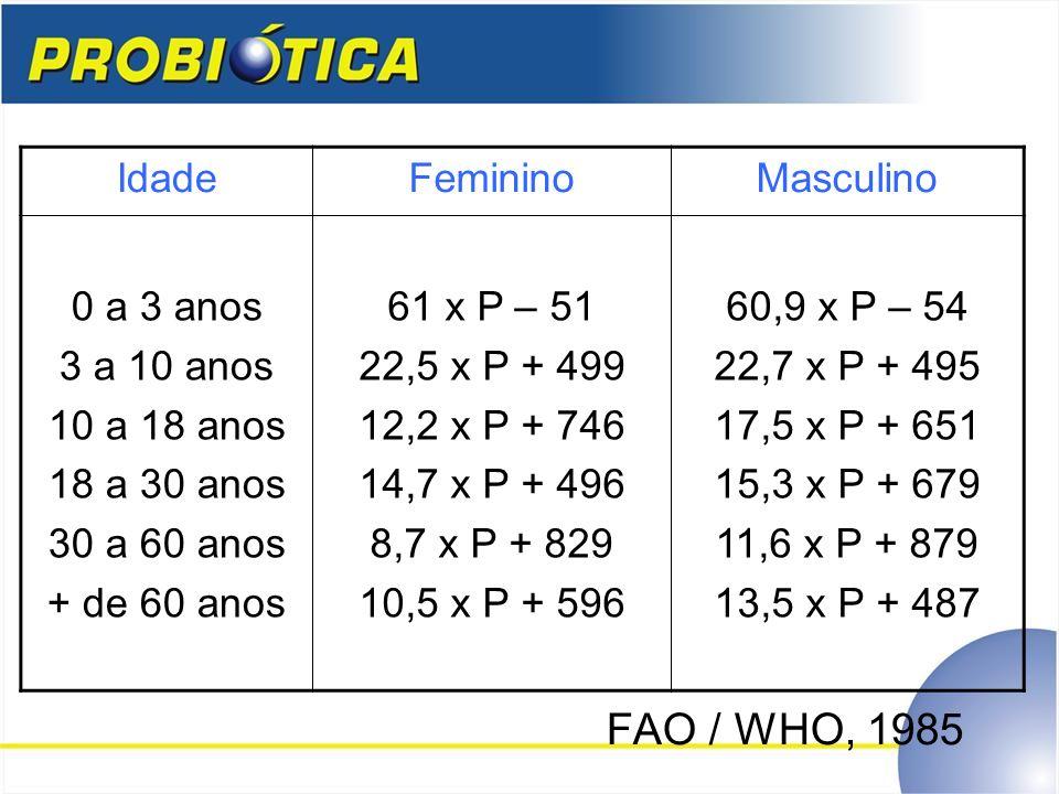 FAO / WHO, 1985 Idade Feminino Masculino 0 a 3 anos 3 a 10 anos