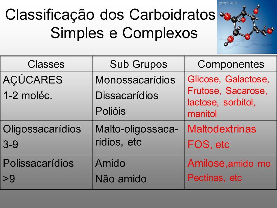 Classificação dos Carboidratos: Simples e Complexos