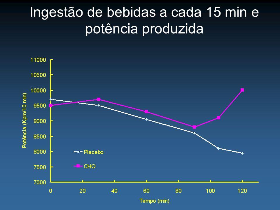 Ingestão de bebidas a cada 15 min e potência produzida