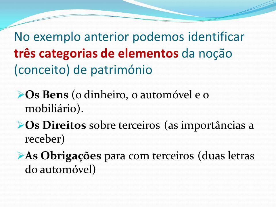 No exemplo anterior podemos identificar três categorias de elementos da noção (conceito) de património