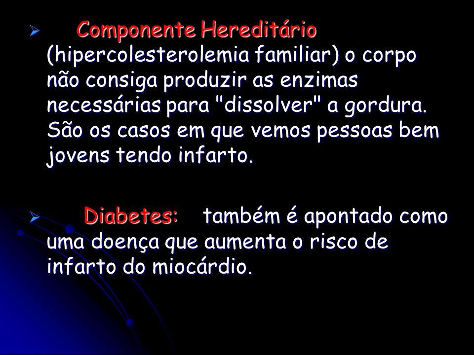 Componente Hereditário (hipercolesterolemia familiar) o corpo não consiga produzir as enzimas necessárias para dissolver a gordura. São os casos em que vemos pessoas bem jovens tendo infarto.