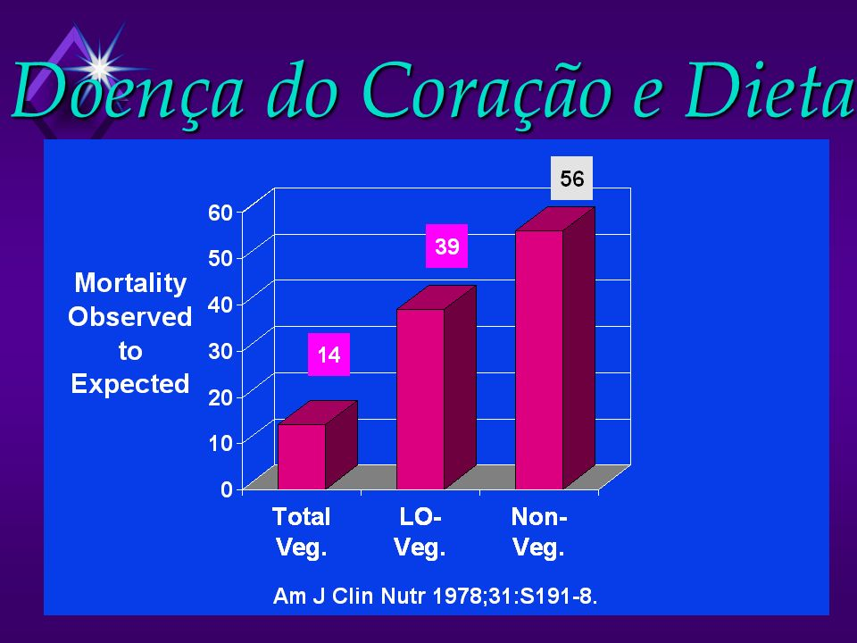 Doença do Coração e Dieta