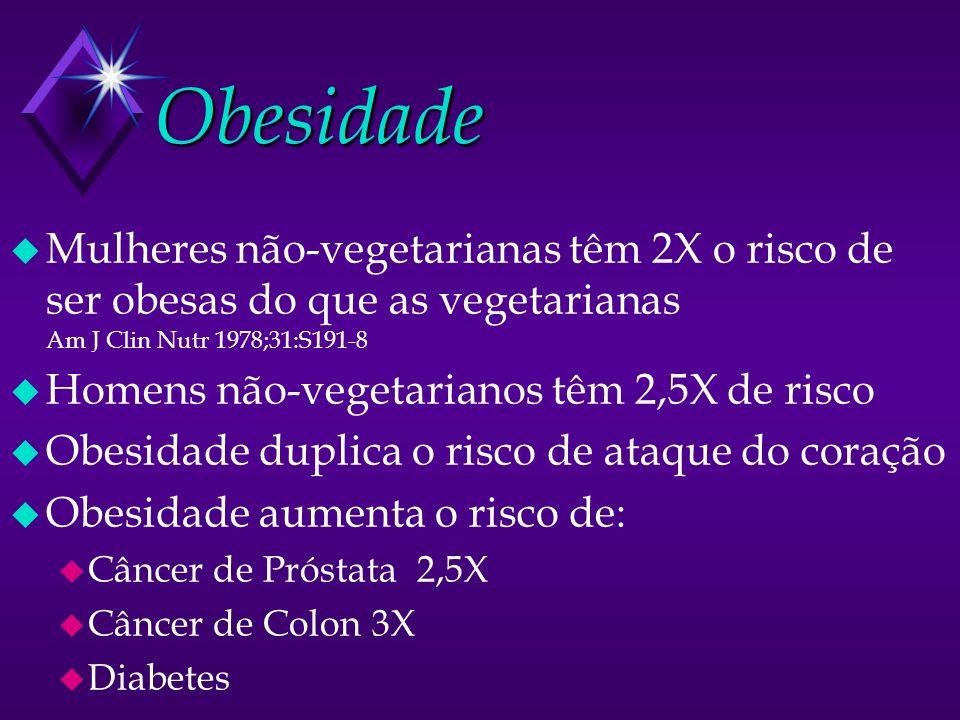 Obesidade Mulheres não-vegetarianas têm 2X o risco de ser obesas do que as vegetarianas Am J Clin Nutr 1978;31:S191-8.