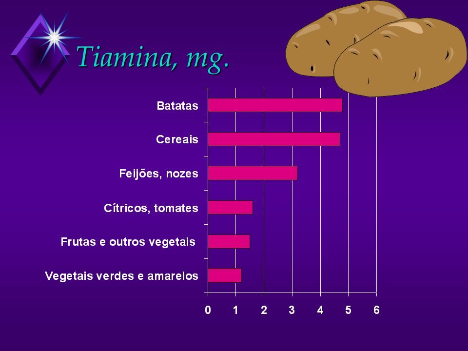 Tiamina, mg.