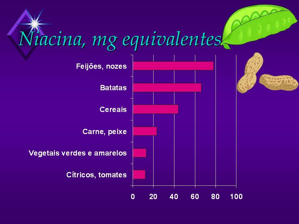 Niacina, mg equivalentes