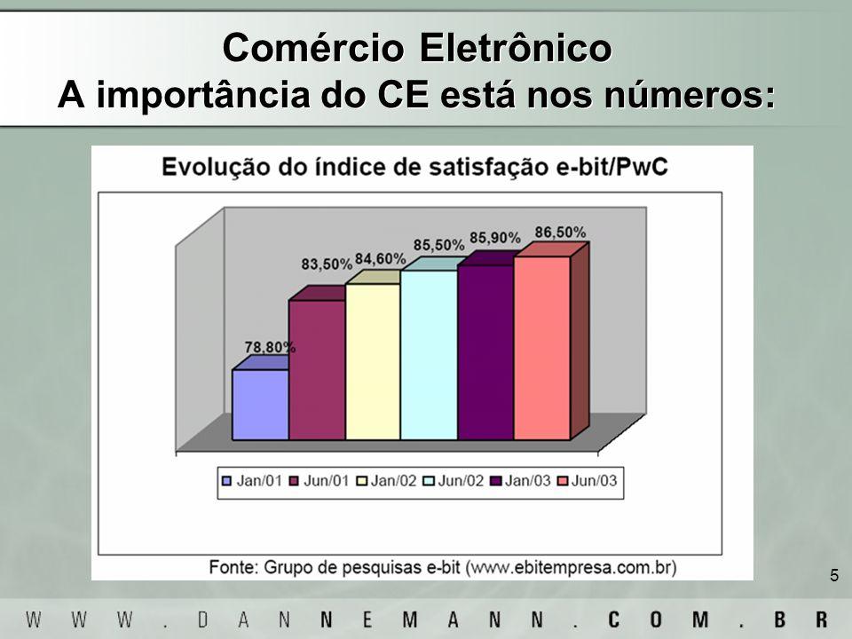 Comércio Eletrônico A importância do CE está nos números: