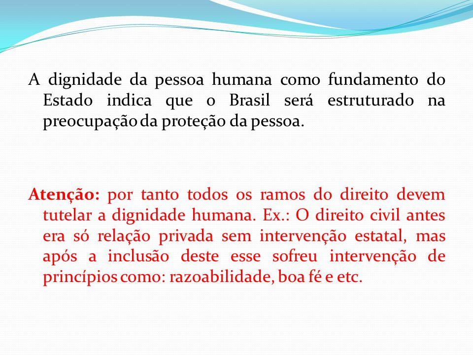 A dignidade da pessoa humana como fundamento do Estado indica que o Brasil será estruturado na preocupação da proteção da pessoa.