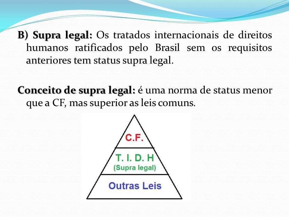 B) Supra legal: Os tratados internacionais de direitos humanos ratificados pelo Brasil sem os requisitos anteriores tem status supra legal.
