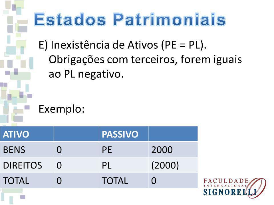 Estados Patrimoniais E) Inexistência de Ativos (PE = PL). Obrigações com terceiros, forem iguais ao PL negativo. Exemplo: