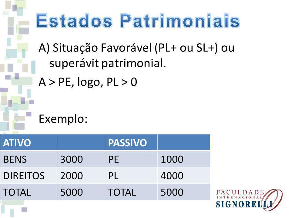 Estados Patrimoniais A) Situação Favorável (PL+ ou SL+) ou superávit patrimonial. A > PE, logo, PL > 0 Exemplo: