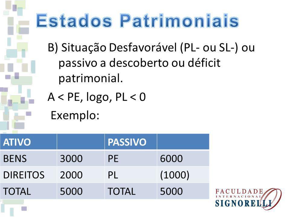 Estados Patrimoniais B) Situação Desfavorável (PL- ou SL-) ou passivo a descoberto ou déficit patrimonial. A < PE, logo, PL < 0 Exemplo: