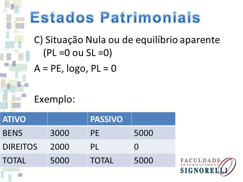 Estados Patrimoniais C) Situação Nula ou de equilíbrio aparente (PL =0 ou SL =0) A = PE, logo, PL = 0 Exemplo: