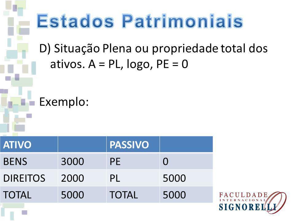Estados Patrimoniais D) Situação Plena ou propriedade total dos ativos. A = PL, logo, PE = 0 Exemplo: