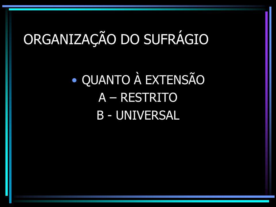 ORGANIZAÇÃO DO SUFRÁGIO