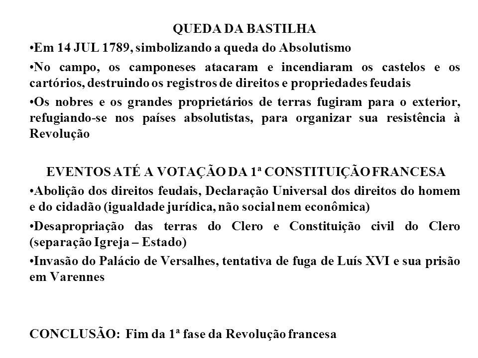 EVENTOS ATÉ A VOTAÇÃO DA 1ª CONSTITUIÇÃO FRANCESA