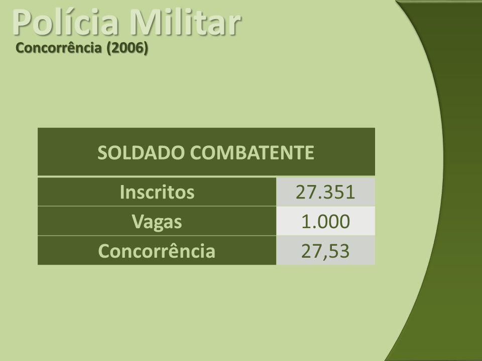Polícia Militar SOLDADO COMBATENTE Inscritos 27.351 Vagas 1.000