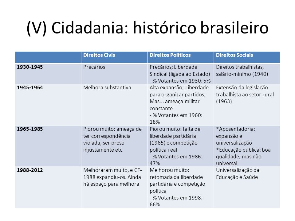 (V) Cidadania: histórico brasileiro
