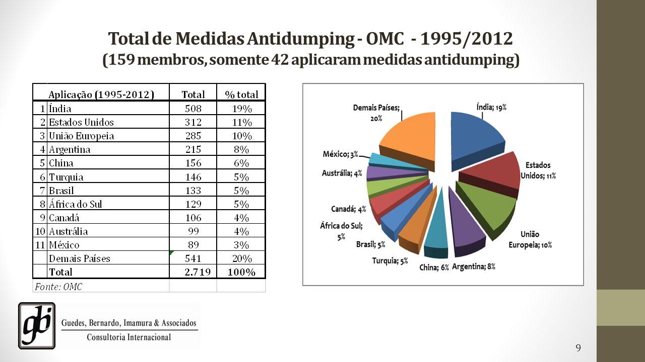 Total de Medidas Antidumping - OMC - 1995/2012 (159 membros, somente 42 aplicaram medidas antidumping)