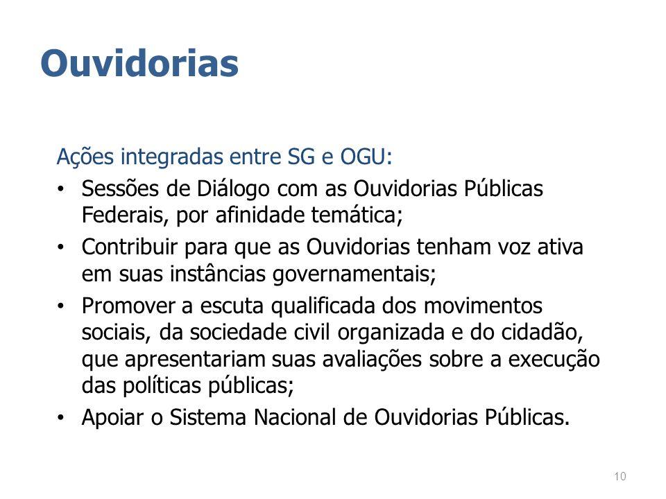 Ouvidorias Ações integradas entre SG e OGU: