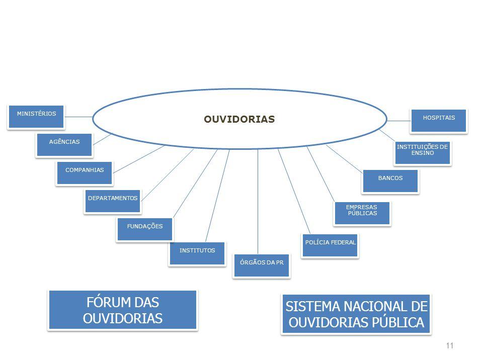 FÓRUM DAS SISTEMA NACIONAL DE OUVIDORIAS OUVIDORIAS PÚBLICA OUVIDORIAS