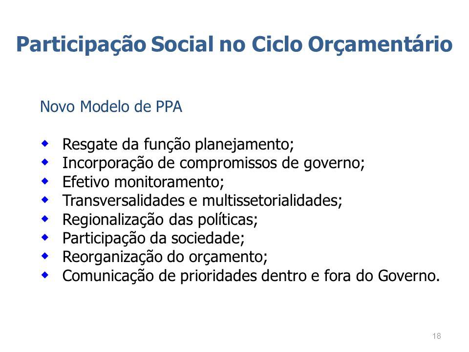 Participação Social no Ciclo Orçamentário