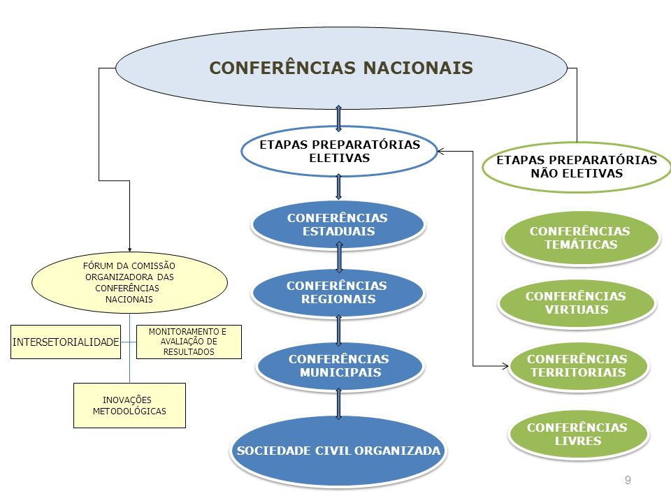 CONFERÊNCIAS NACIONAIS SOCIEDADE CIVIL ORGANIZADA