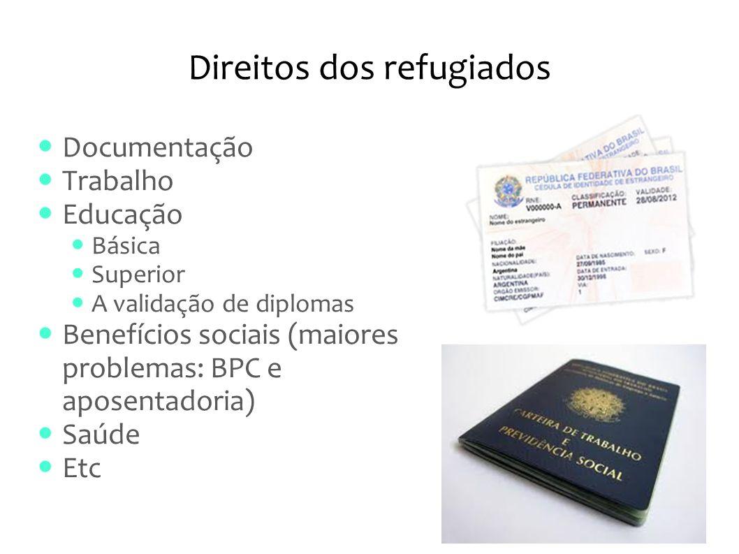 Direitos dos refugiados