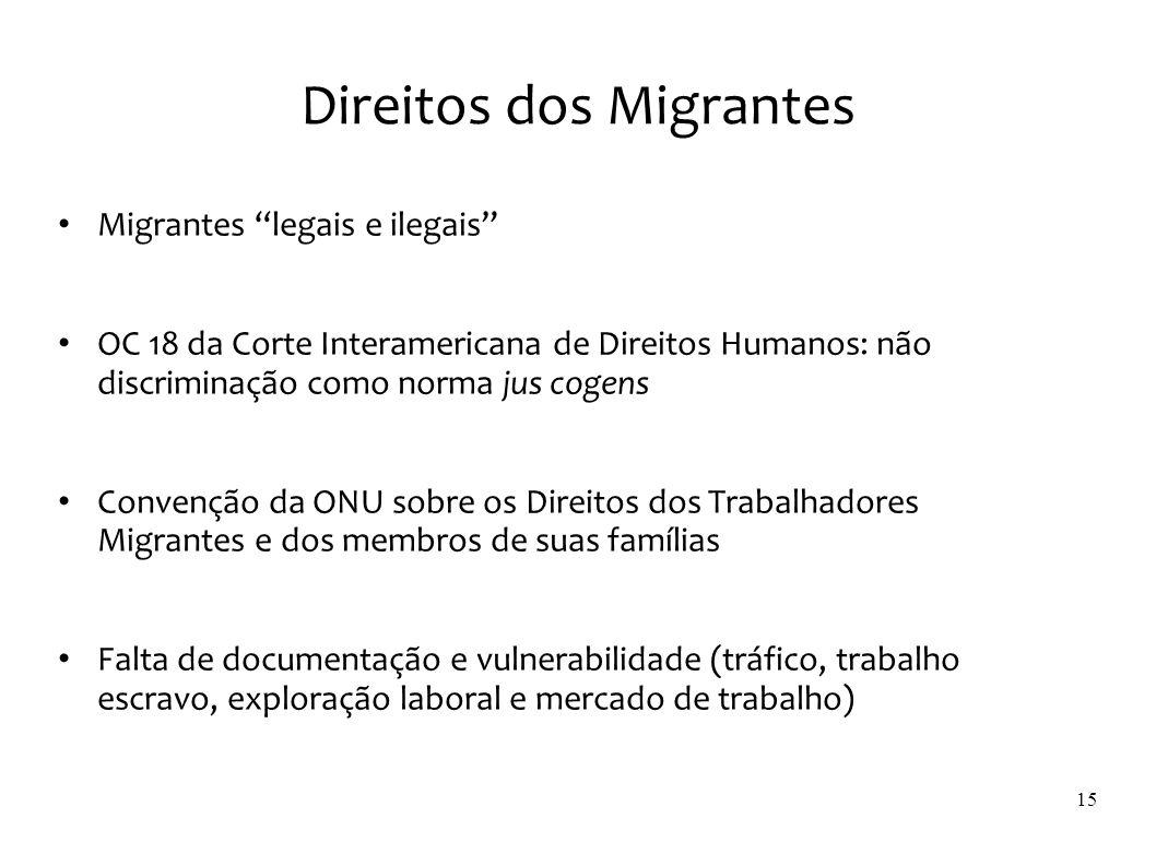 Direitos dos Migrantes