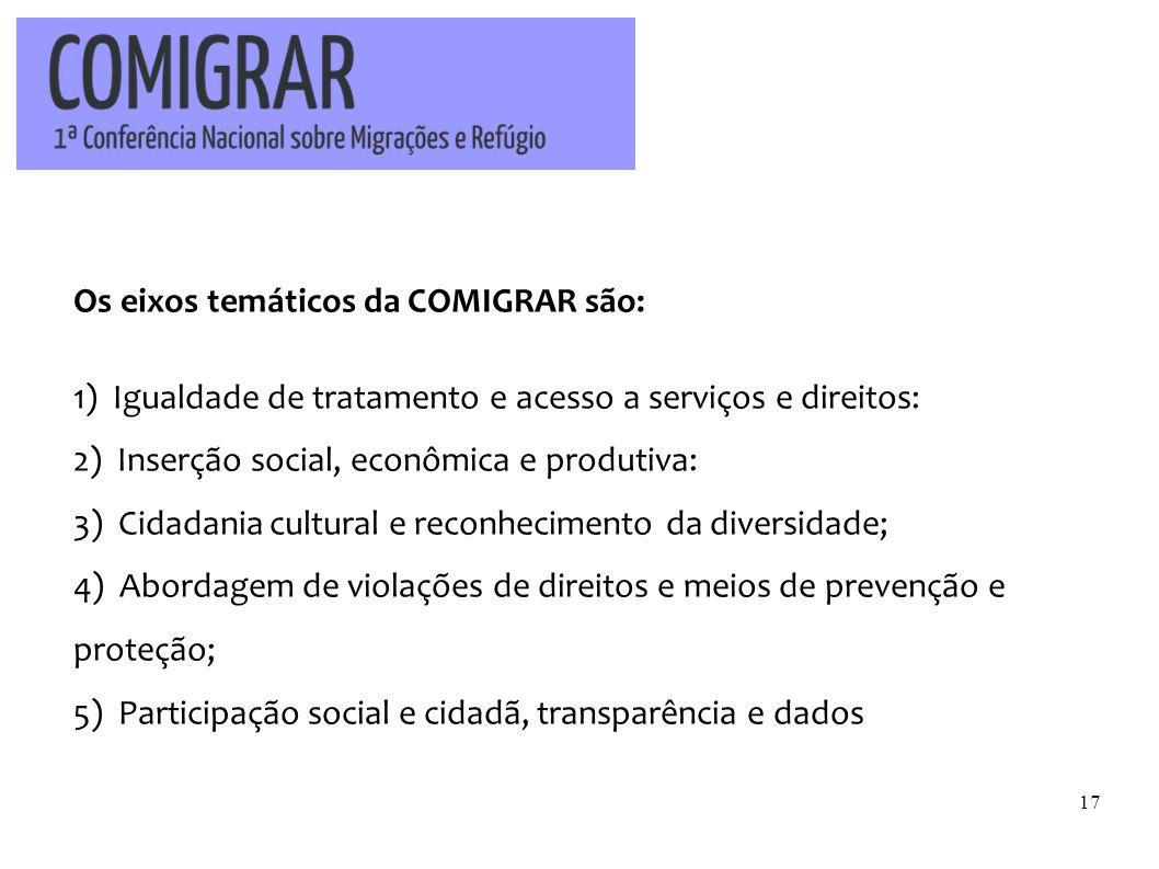 Os eixos temáticos da COMIGRAR são: