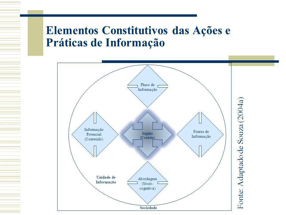 Elementos Constitutivos das Ações e Práticas de Informação