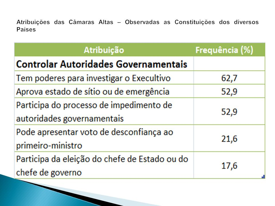 Atribuições das Câmaras Altas – Observadas as Constituições dos diversos Países