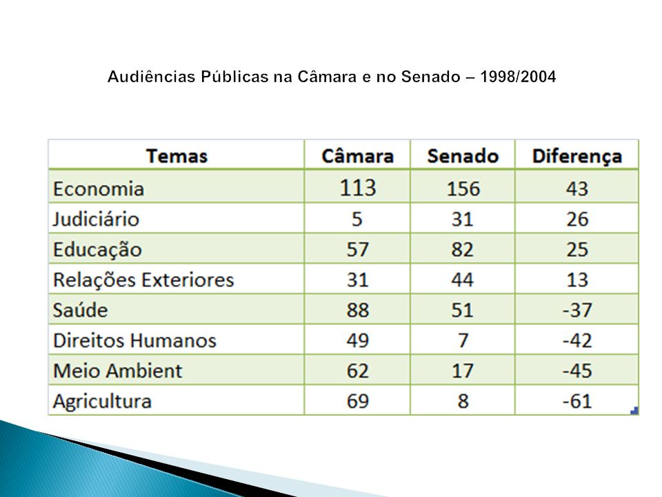 Audiências Públicas na Câmara e no Senado – 1998/2004