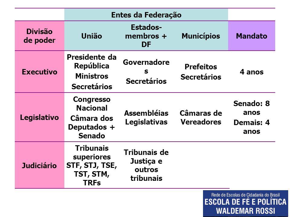Presidente da República Ministros Secretários Governadores Secretários