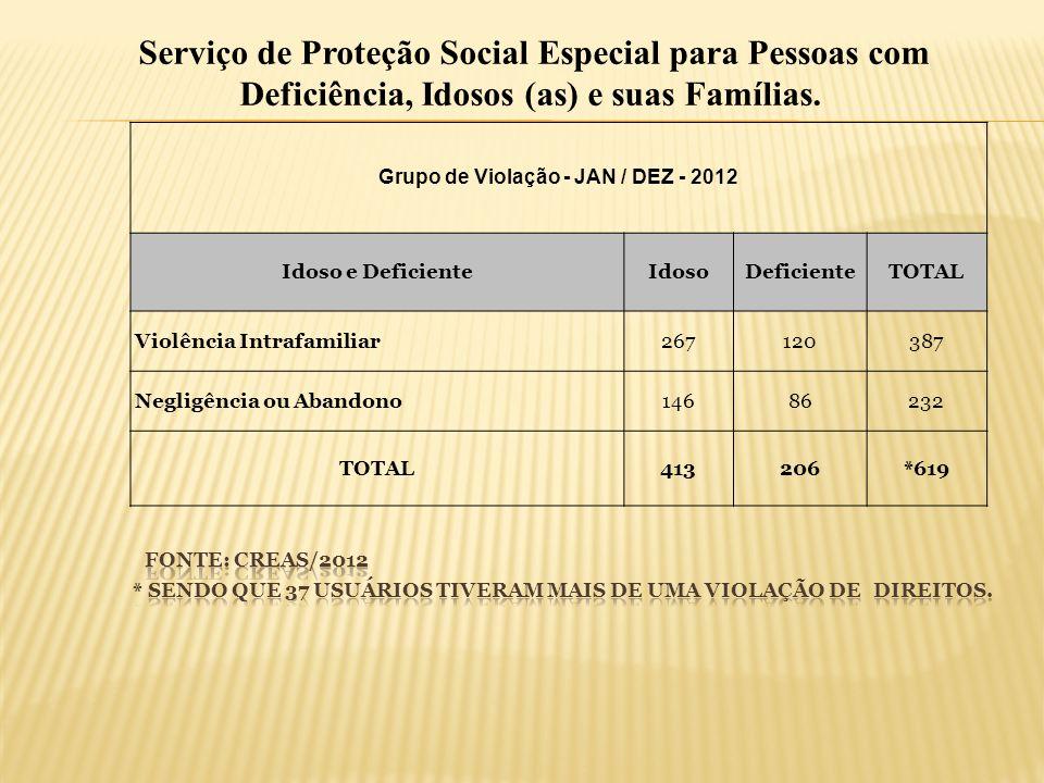 Grupo de Violação - JAN / DEZ - 2012