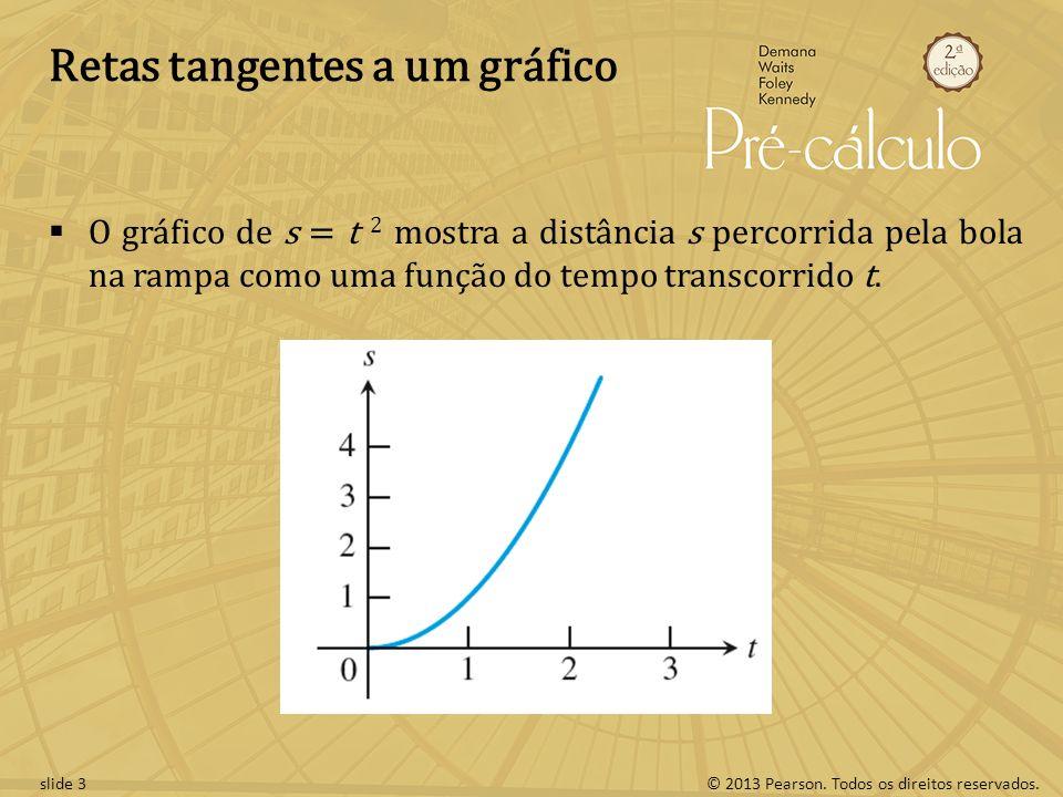 Retas tangentes a um gráfico