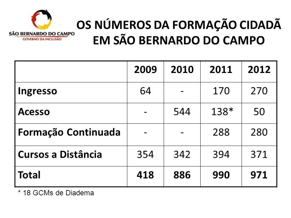 OS NÚMEROS DA FORMAÇÃO CIDADÃ EM SÃO BERNARDO DO CAMPO