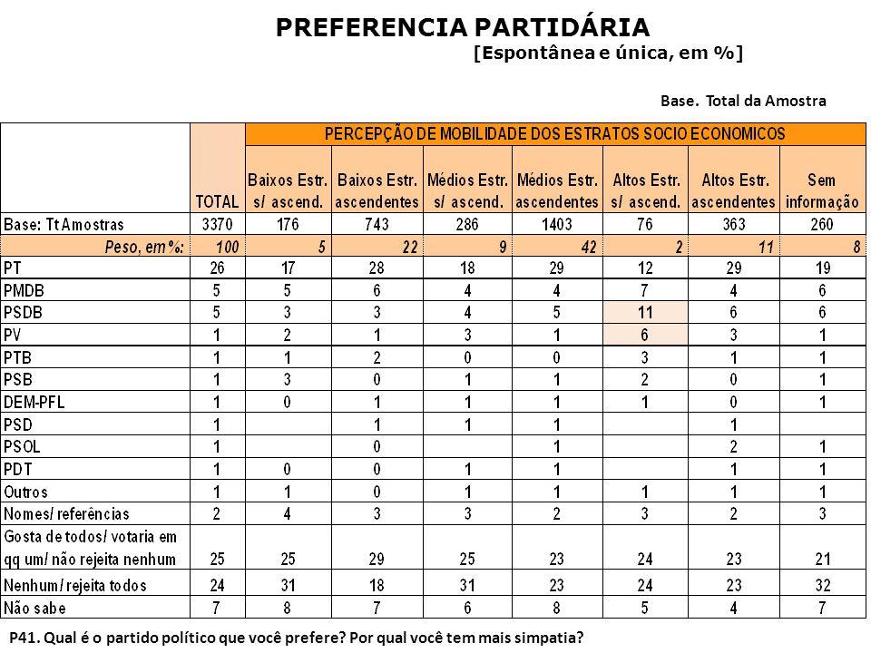PREFERENCIA PARTIDÁRIA
