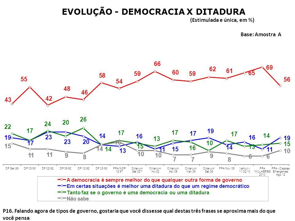 EVOLUÇÃO - DEMOCRACIA X DITADURA