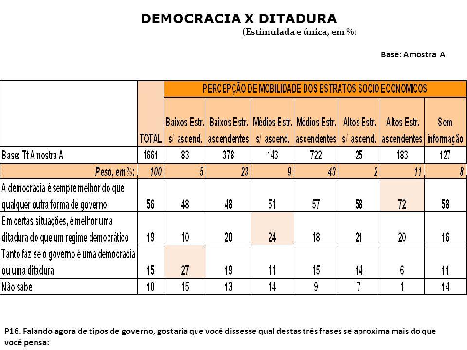 DEMOCRACIA X DITADURA (Estimulada e única, em %) Base: Amostra A