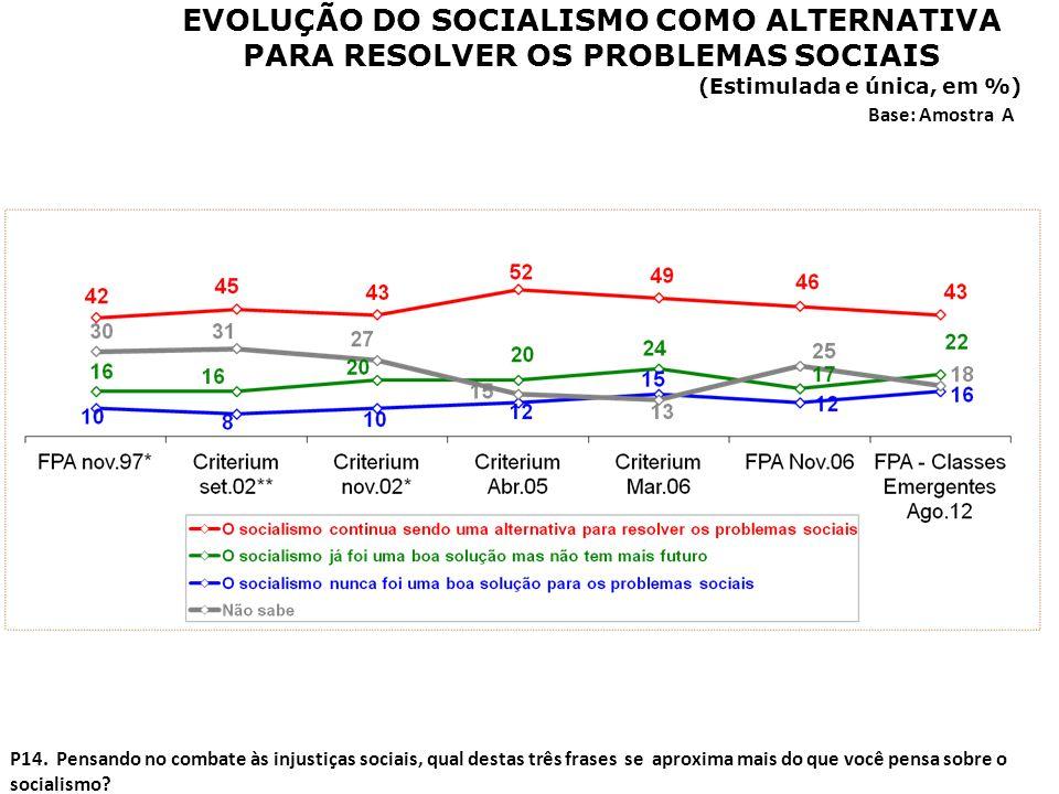 EVOLUÇÃO DO SOCIALISMO COMO ALTERNATIVA PARA RESOLVER OS PROBLEMAS SOCIAIS