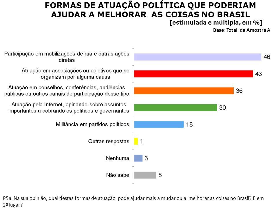 FORMAS DE ATUAÇÃO POLÍTICA QUE PODERIAM AJUDAR A MELHORAR AS COISAS NO BRASIL