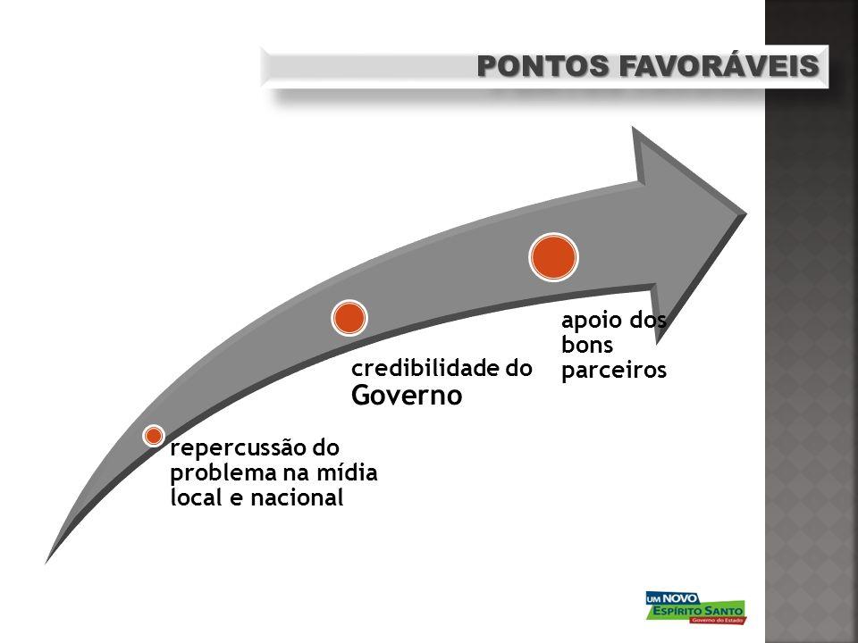 PONTOS FAVORÁVEIS apoio dos bons parceiros credibilidade do Governo