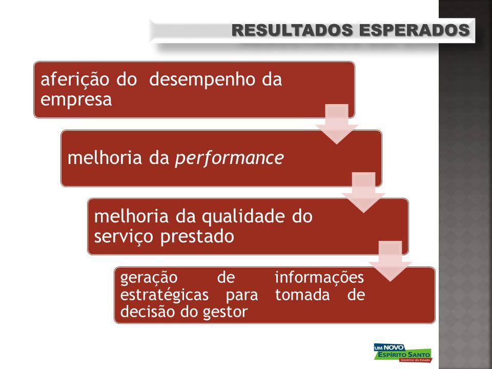 aferição do desempenho da empresa
