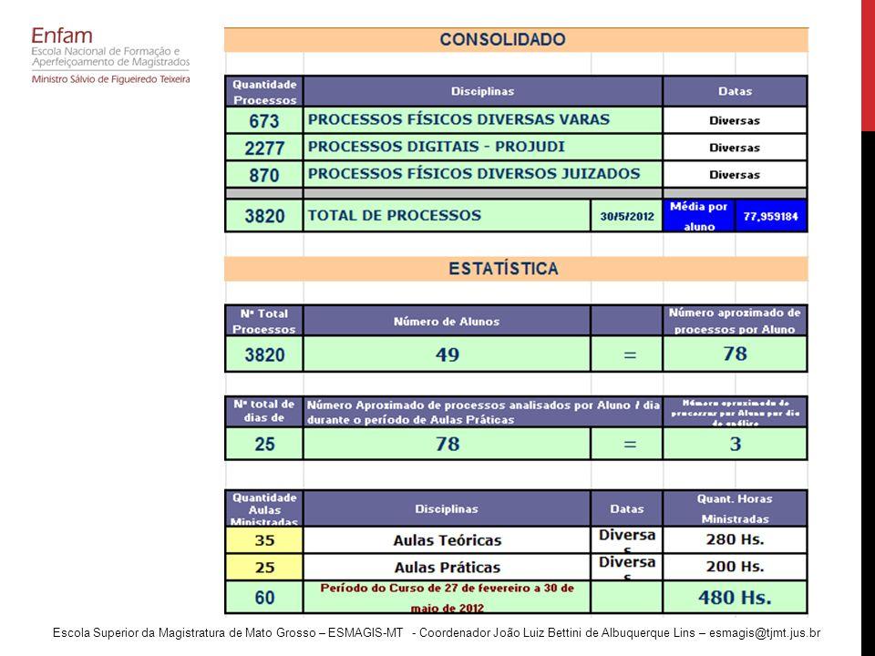 Escola Superior da Magistratura de Mato Grosso – ESMAGIS-MT - Coordenador João Luiz Bettini de Albuquerque Lins – esmagis@tjmt.jus.br