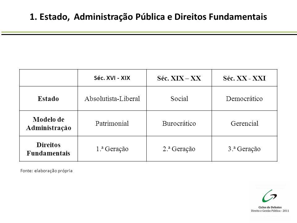1. Estado, Administração Pública e Direitos Fundamentais
