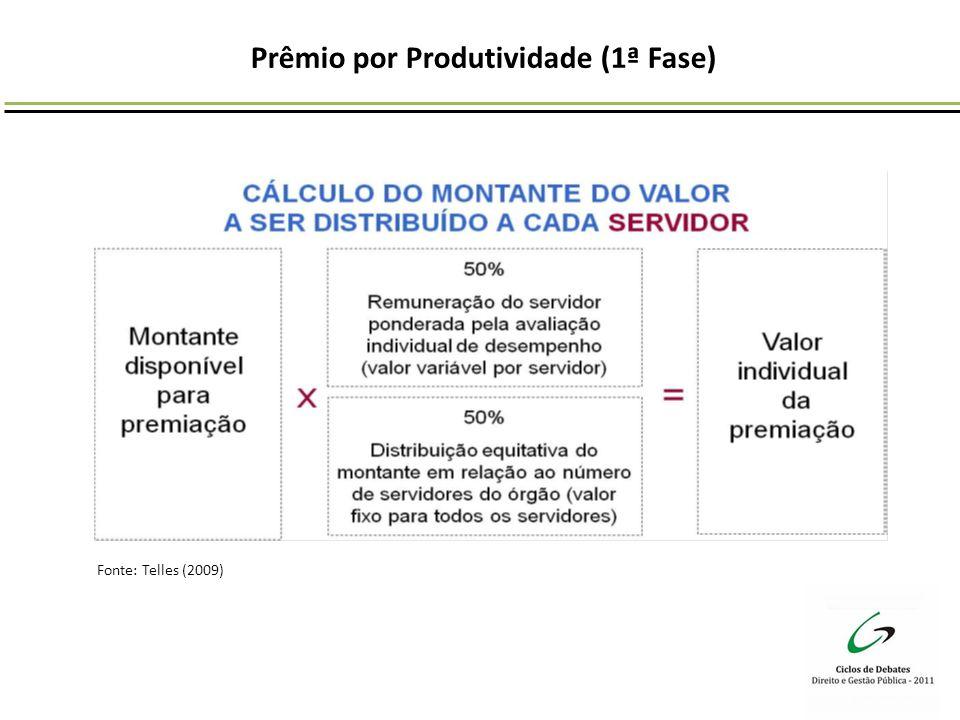 Prêmio por Produtividade (1ª Fase)