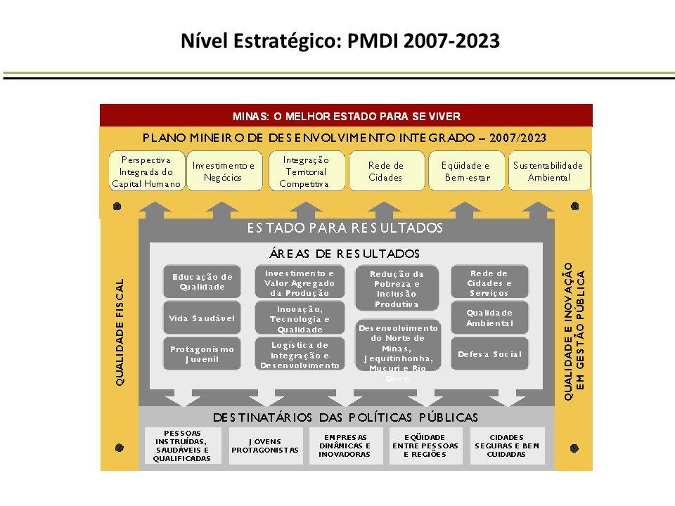 Nível Estratégico: PMDI 2007-2023