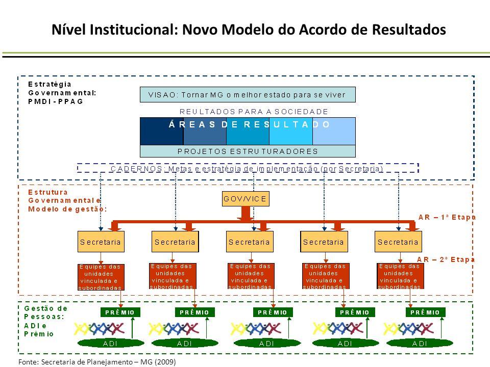 Nível Institucional: Novo Modelo do Acordo de Resultados