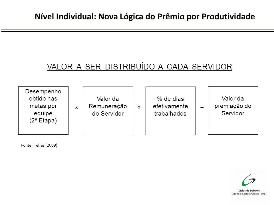 Nível Individual: Nova Lógica do Prêmio por Produtividade